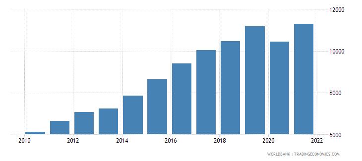 bhutan gni per capita ppp us dollar wb data