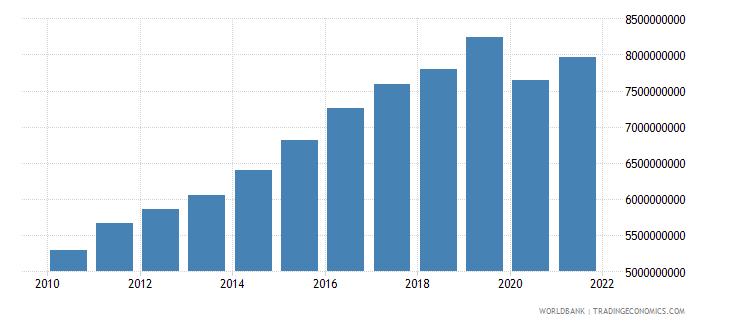 bhutan gni ppp constant 2011 international $ wb data