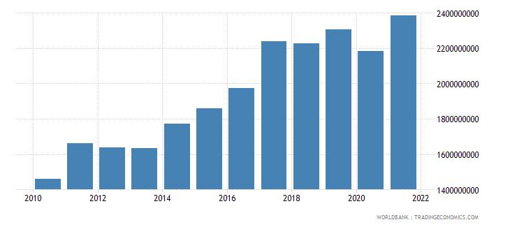 bhutan gni us dollar wb data