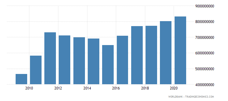 bhutan goods and services expense current lcu wb data