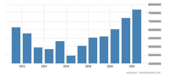 bhutan goods exports bop current us$ wb data