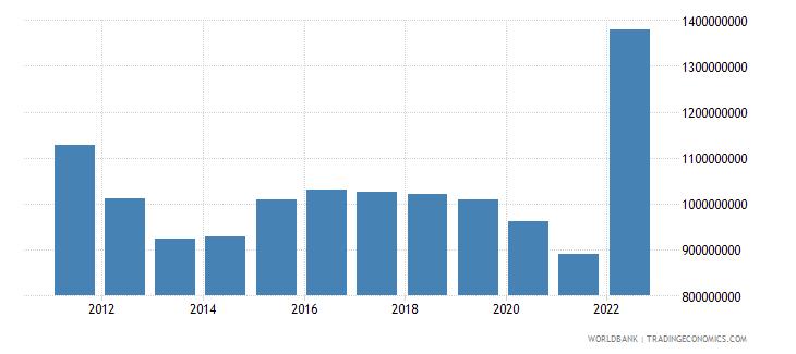 bhutan goods imports bop current us$ wb data