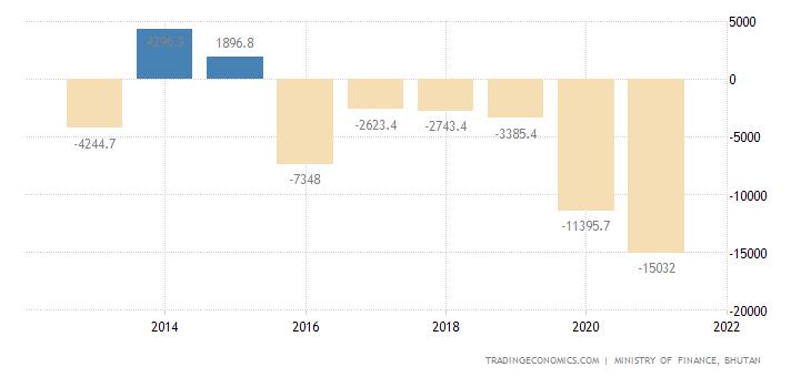Bhutan Government Budget Value