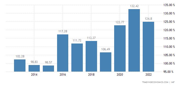Bhutan Government Debt to GDP