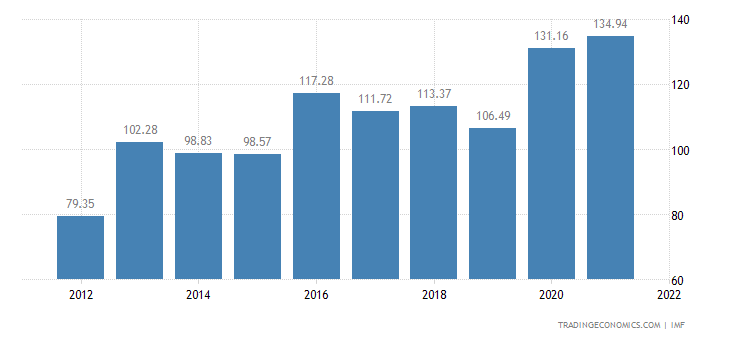 Bhutan Government Debt to GDP