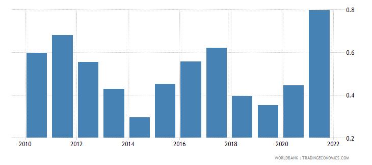 bhutan government effectiveness estimate wb data
