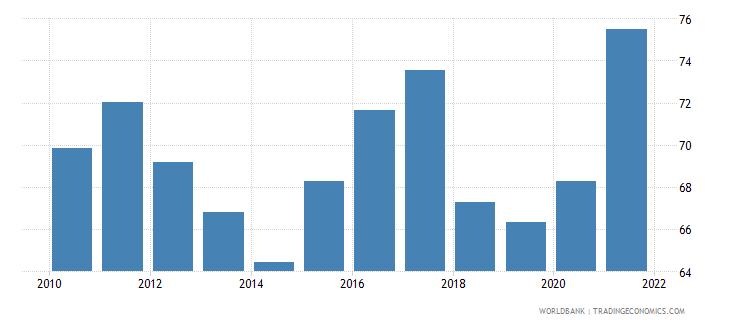 bhutan government effectiveness percentile rank wb data