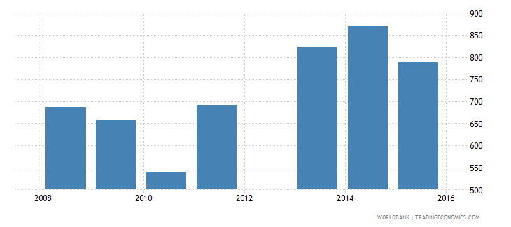 bhutan government expenditure per secondary student constant us$ wb data