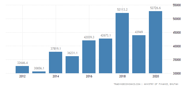 Bhutan Government Revenues