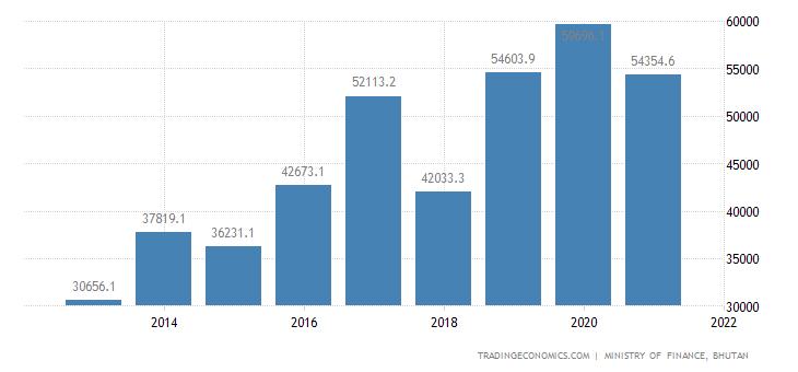 Bhutan Government Revenues