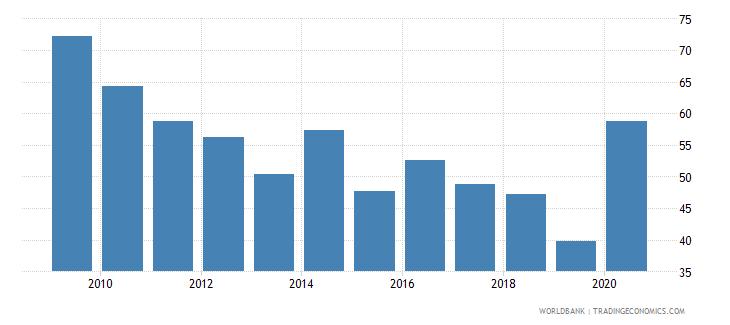 bhutan grants and other revenue percent of revenue wb data