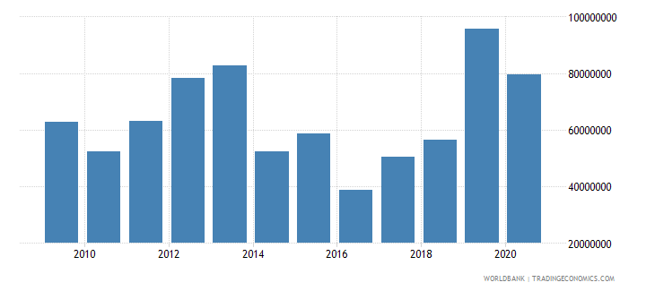 bhutan grants excluding technical cooperation bop us dollar wb data