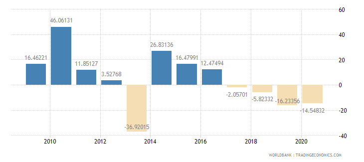 bhutan gross capital formation annual percent growth wb data