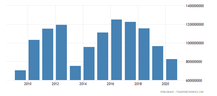 bhutan gross capital formation constant 2000 us dollar wb data