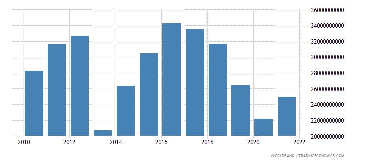 bhutan gross capital formation constant lcu wb data