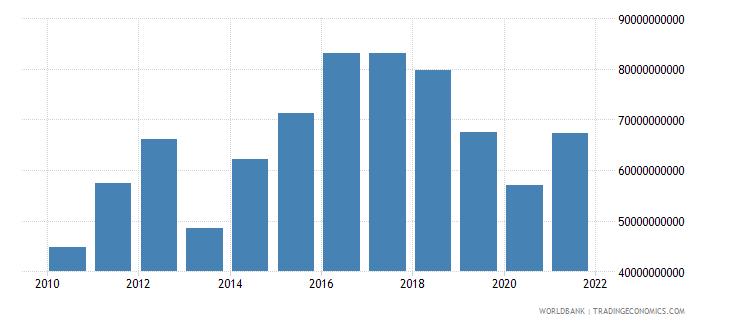 bhutan gross capital formation current lcu wb data