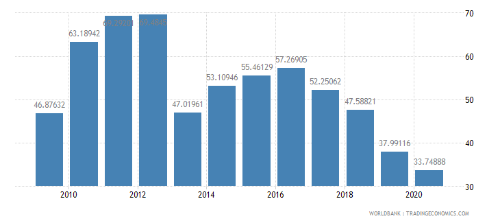bhutan gross capital formation percent of gdp wb data