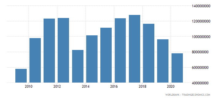 bhutan gross capital formation us dollar wb data