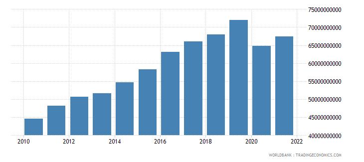 bhutan gross domestic income constant lcu wb data