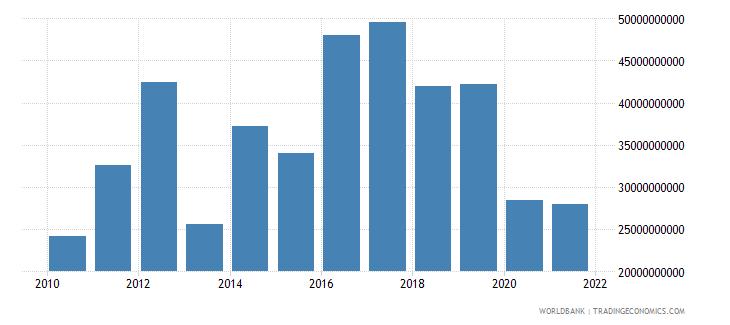 bhutan gross domestic savings current lcu wb data