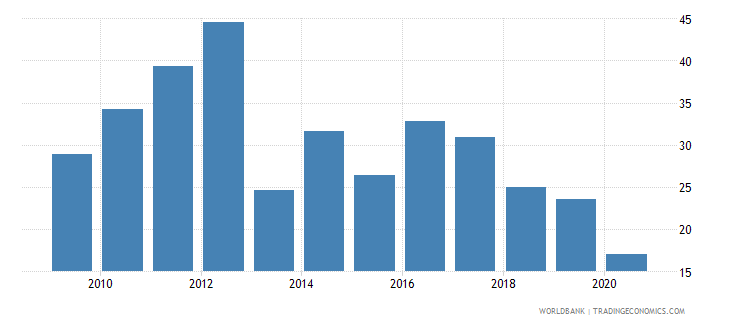 bhutan gross domestic savings percent of gdp wb data