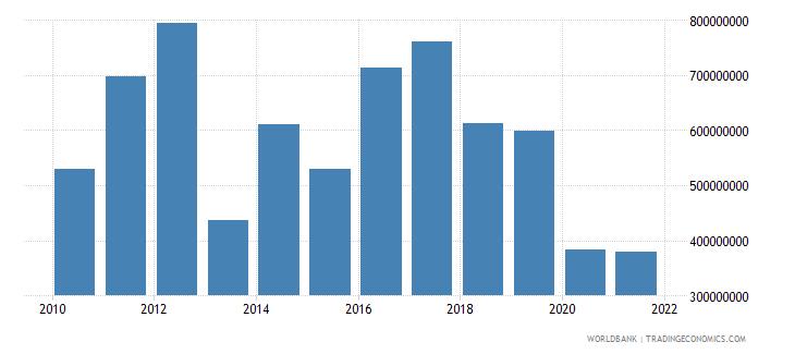 bhutan gross domestic savings us dollar wb data