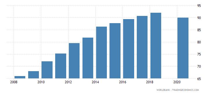 bhutan gross enrolment ratio lower secondary male percent wb data