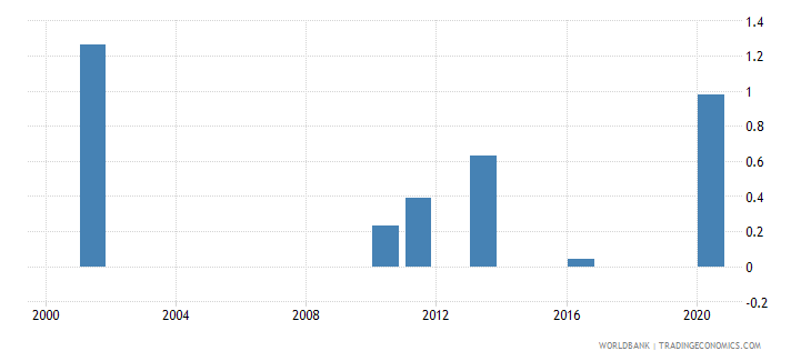 bhutan gross enrolment ratio post secondary non tertiary both sexes percent wb data