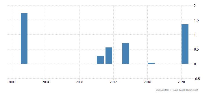 bhutan gross enrolment ratio post secondary non tertiary male percent wb data