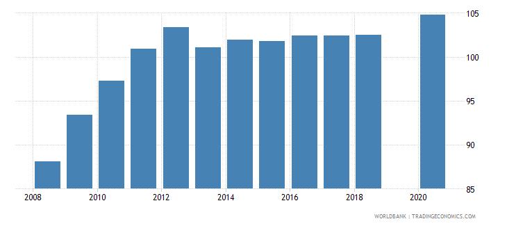 bhutan gross enrolment ratio primary and lower secondary female percent wb data