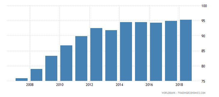bhutan gross enrolment ratio primary and secondary both sexes percent wb data