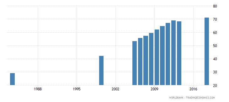 bhutan gross enrolment ratio primary to tertiary both sexes percent wb data