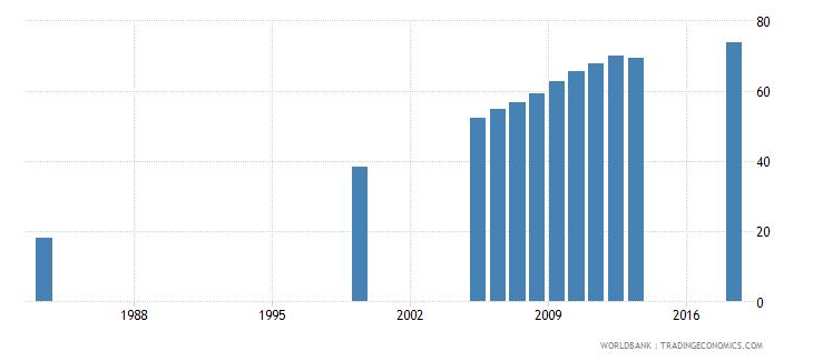 bhutan gross enrolment ratio primary to tertiary female percent wb data