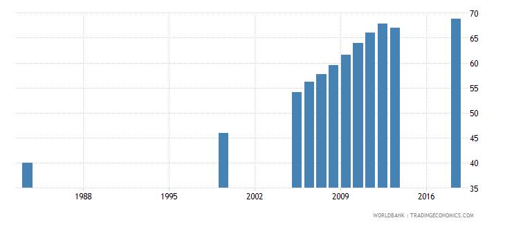 bhutan gross enrolment ratio primary to tertiary male percent wb data