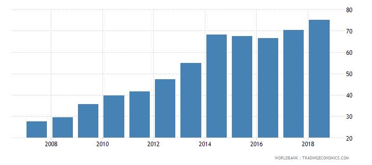 bhutan gross enrolment ratio upper secondary female percent wb data