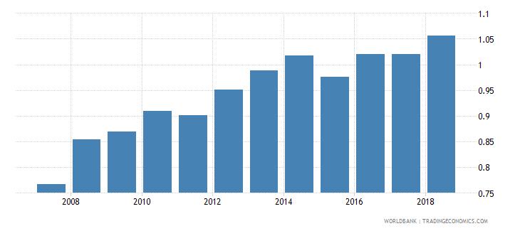 bhutan gross enrolment ratio upper secondary gender parity index gpi wb data