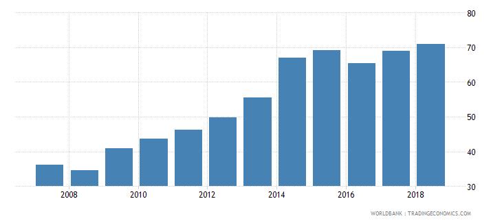 bhutan gross enrolment ratio upper secondary male percent wb data