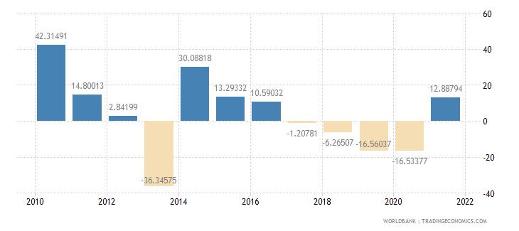 bhutan gross fixed capital formation annual percent growth wb data