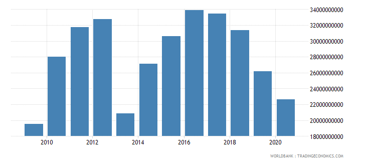 bhutan gross fixed capital formation constant lcu wb data