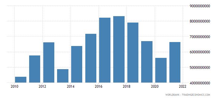 bhutan gross fixed capital formation current lcu wb data