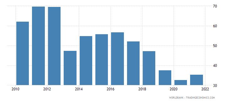 bhutan gross fixed capital formation percent of gdp wb data