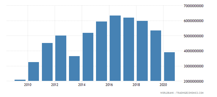 bhutan gross fixed capital formation private sector current lcu wb data