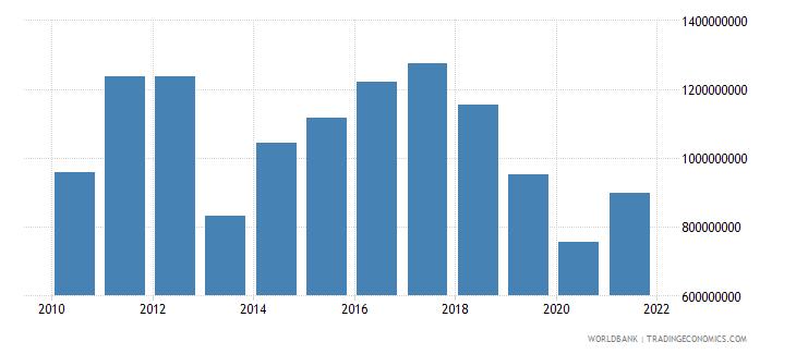 bhutan gross fixed capital formation us dollar wb data