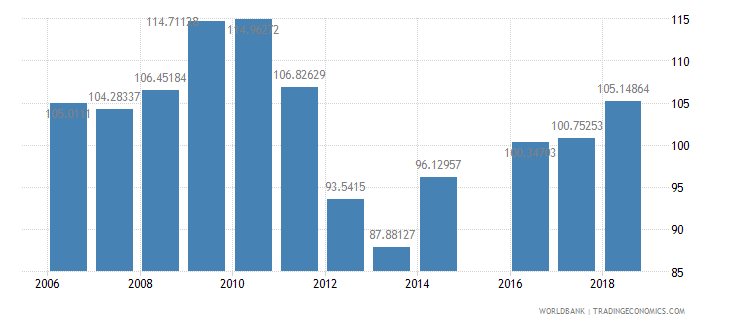 bhutan gross intake rate in grade 1 total percent of relevant age group wb data