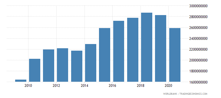 bhutan gross national expenditure constant 2000 us dollar wb data