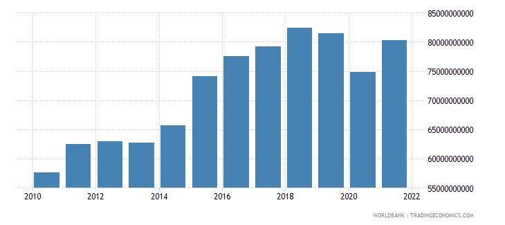 bhutan gross national expenditure constant lcu wb data