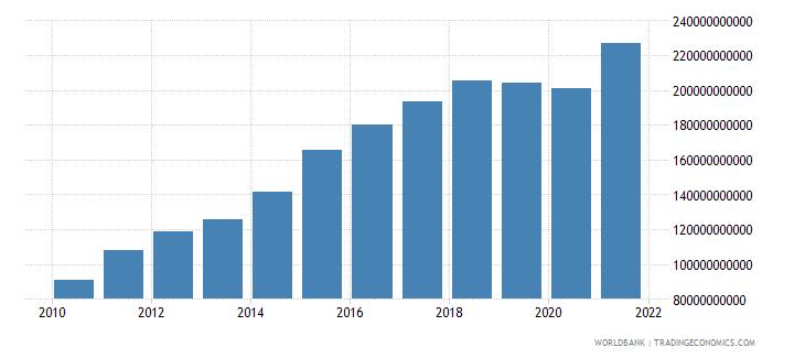 bhutan gross national expenditure current lcu wb data