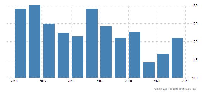 bhutan gross national expenditure percent of gdp wb data
