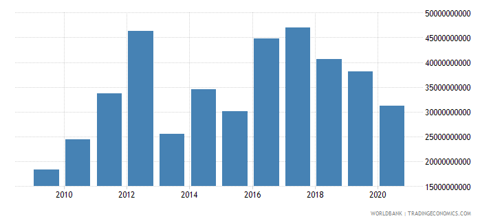bhutan gross savings current lcu wb data