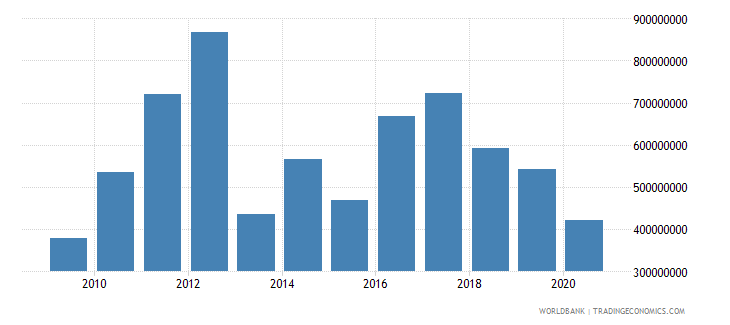 bhutan gross savings current us$ wb data